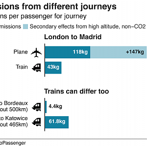Carbon-travel-train-vs-plane